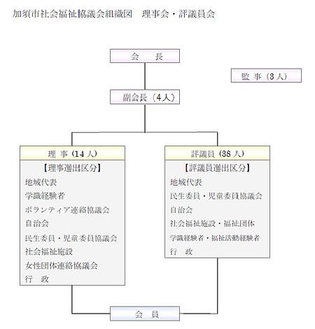 加須市社会福祉協議会組織図 理事会・評議員会